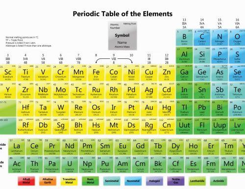 Il Sistema Periodico (Primo Levi)